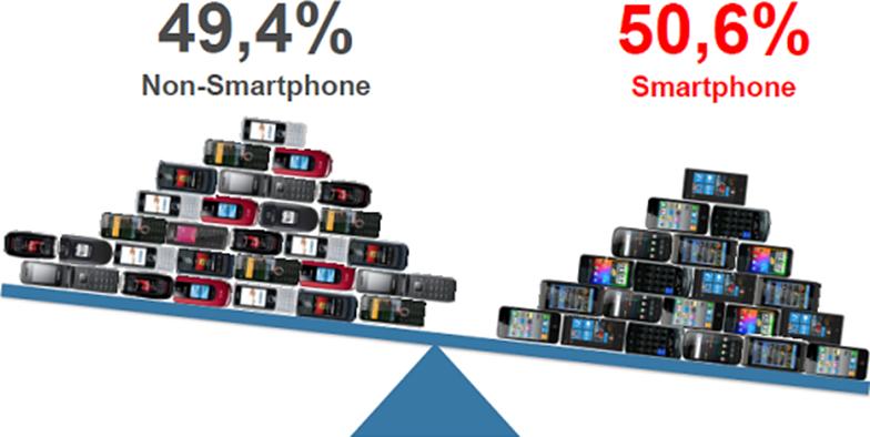 Figura 1 - Mercato dei telefonini
