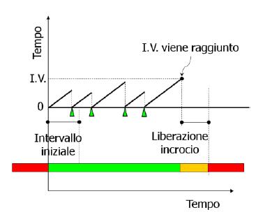 semaforo_attuazione_volume_1