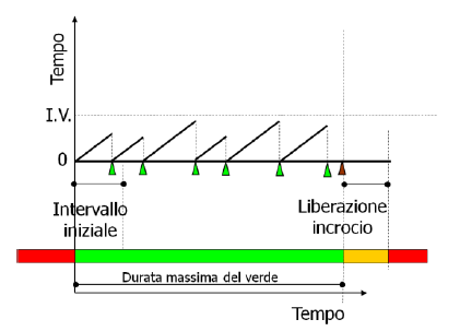 semaforo_attuazione_volume_2