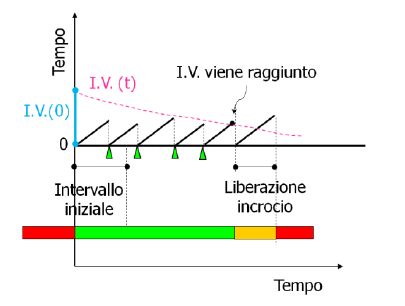 semaforo_attuazione_volumedensita